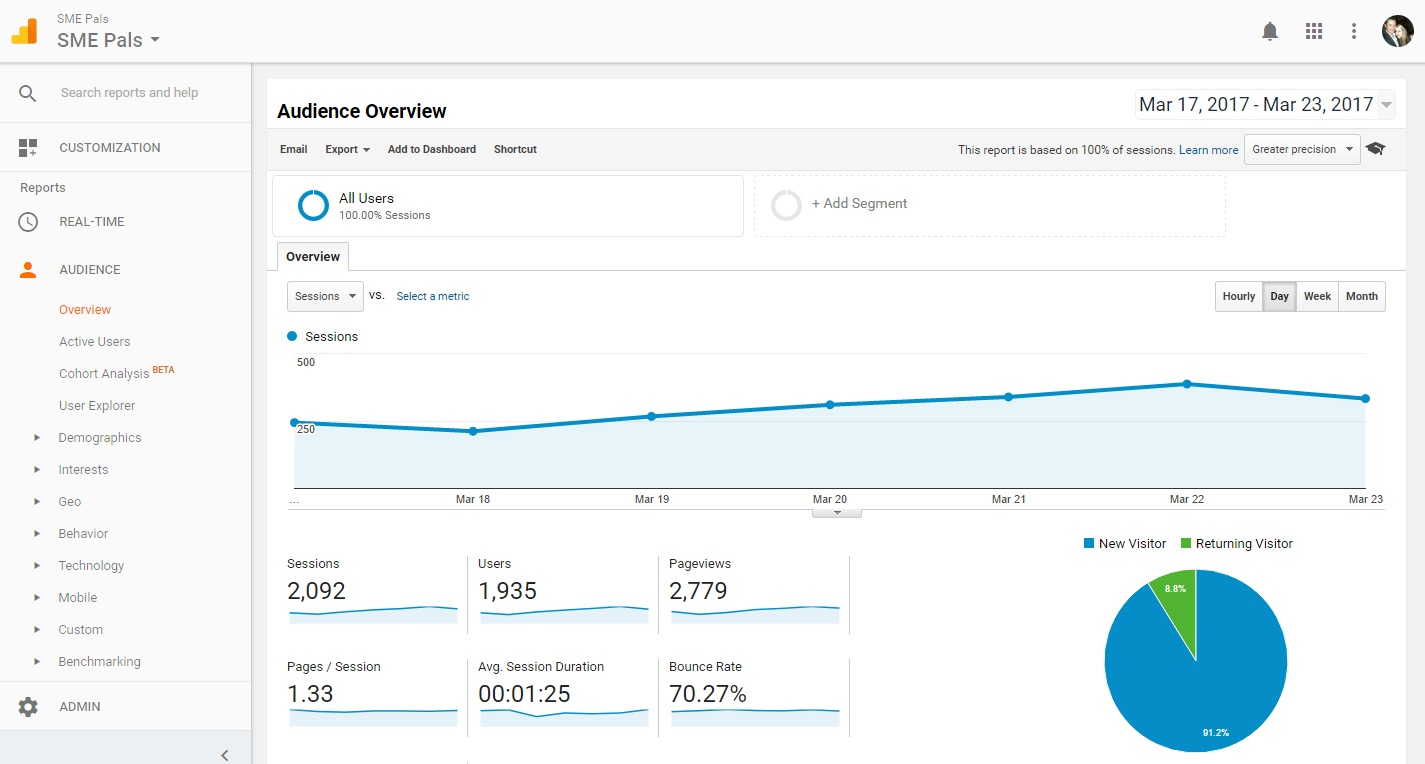 Google analytics showing Web traffic volumes