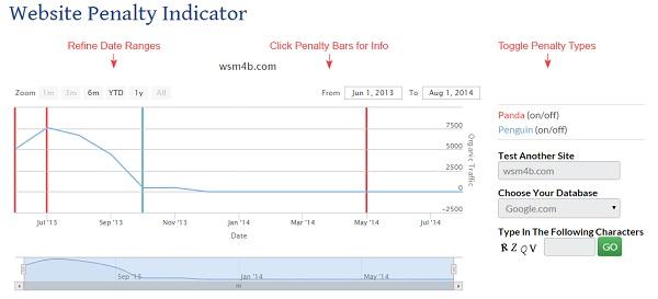 Graph showing website algorithmic penalties