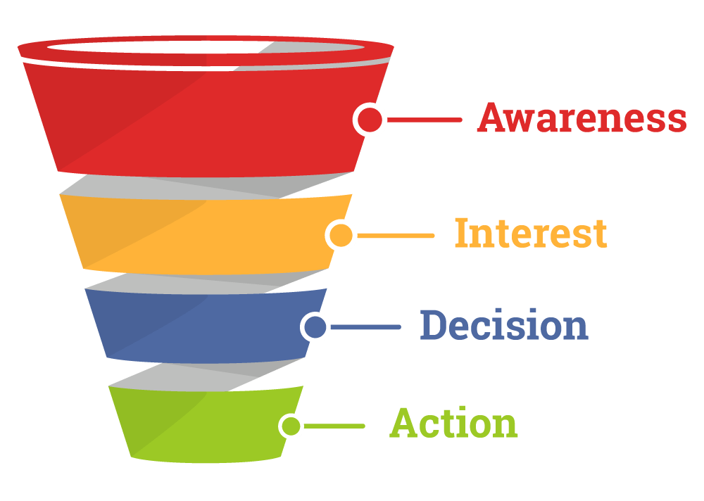 Standard sales funnel
