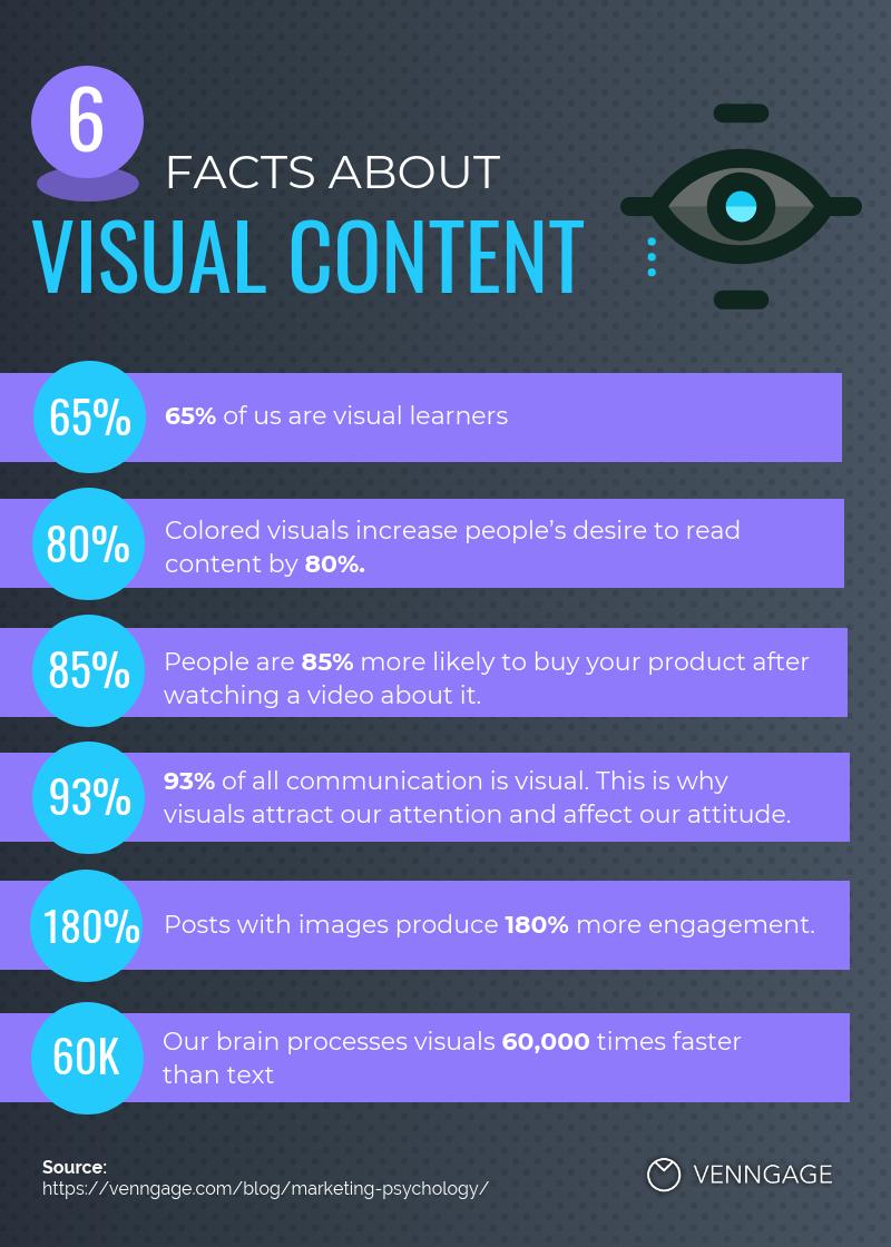 Visual media increases engagement & shares
